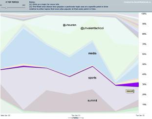 Graph Categories Map