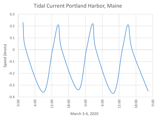 Tidal Current Portland, ME March 3-4, 2020
