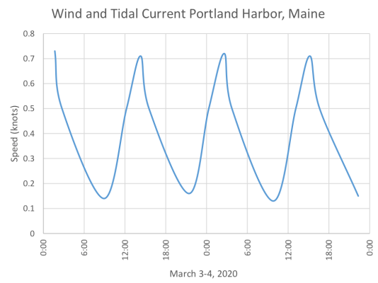 Wind and Tidal Current in Portland, ME March 3-4, 2020