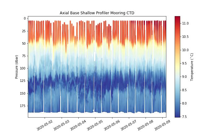 Axial Base Shallow Profiler Mooring - CTD