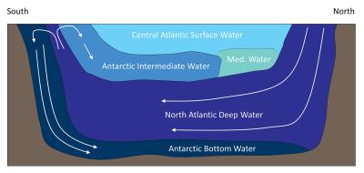 The major water masses of the Atlantic Ocean.