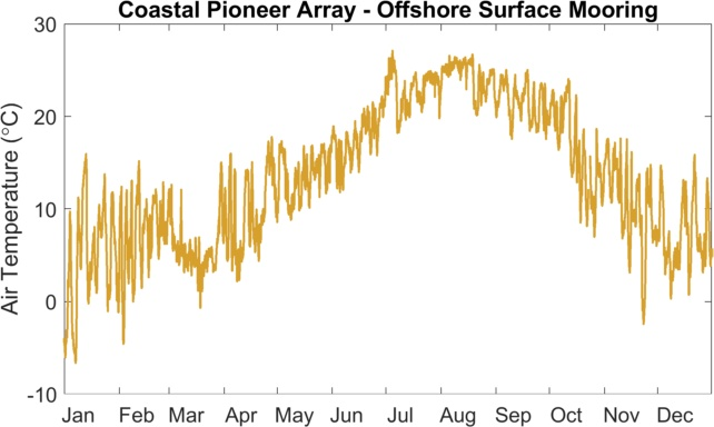 Air temperature at the Coastal Pioneer Array offshore surface mooring collected over the year of 2018