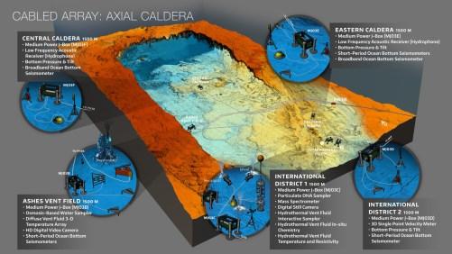 Axial Caldera Cabled Array