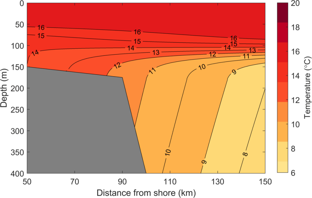 Contours of temperature at the edge of the continental shelf