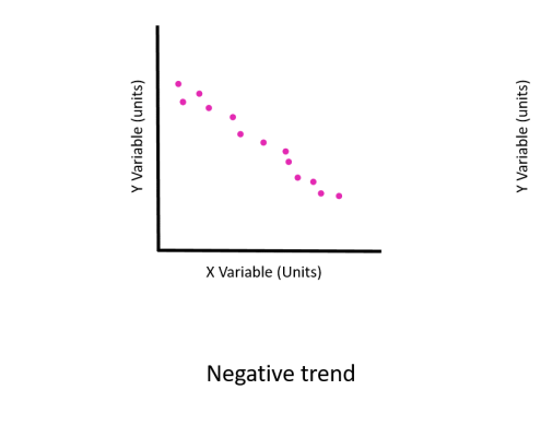 Simple graph diagrams labelled X and Y variable with positive trend data points (increasing), negative trend data points (decreasing) and no trend (flat).