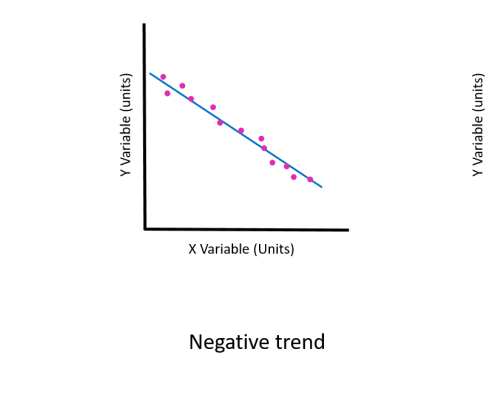 Simple graph diagrams labelled X and Y variable with positive trend data points and line (increasing), negative trend data points and line (decreasing) and no trend (flat).