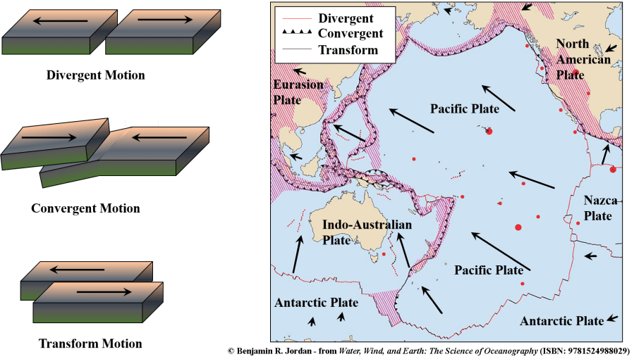 Tectonic plate interact in three main ways: divergence (away from each other), convergence (colliding into each other), and transform motion (sliding past one another). the black arrows indicate the direction of movement (image copyright: Benjamin R. Jordan, used with permission; right image USGS.