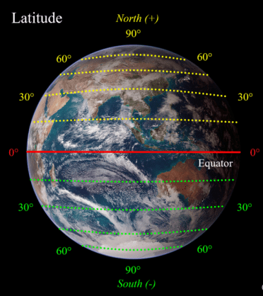 World globe with latitude lines. North lattitude in yellow and south latitude in green.