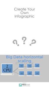 Big Data horizontal scaling