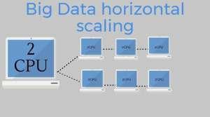 Big Data scaling