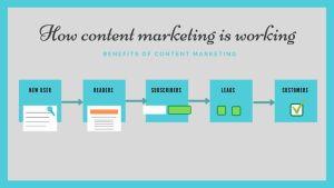 content marketing info-graphic