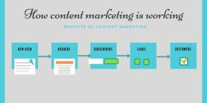 content marketing info-graphic