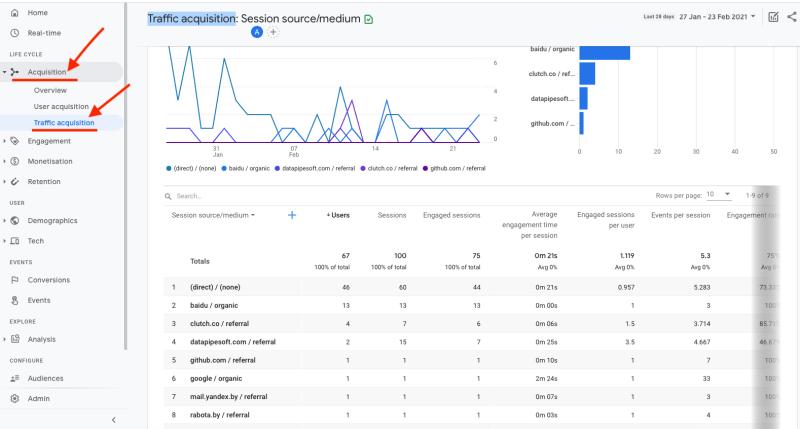 web analytics traffic source