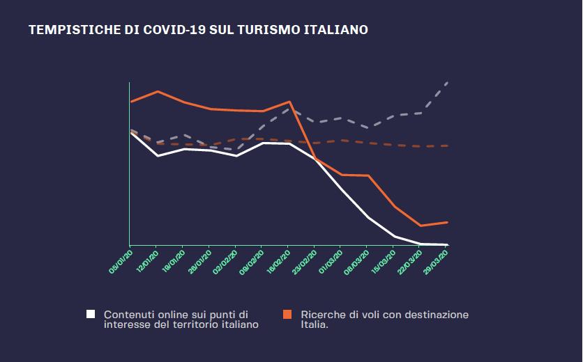 Impatto Covid-19 sul Turismo Italiano