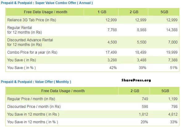 Reliance 3G Android Tab India Plans and Tariff for Postpaid and Prepaid
