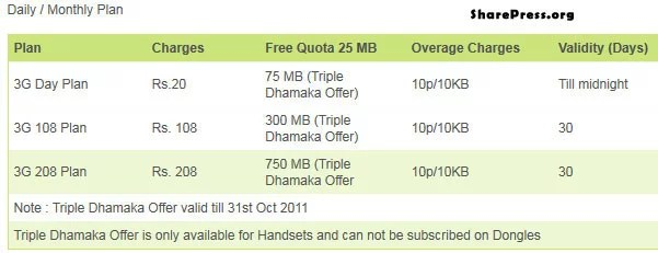 RCom 3G daily monthly plans with Triple Dhamaka Offer