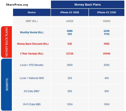 Aircel iPhone Pricing and Tariff Plans