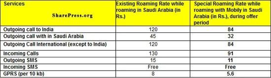 Idea offering 30% less rate on special International Roaming for Hajj Pilgrim