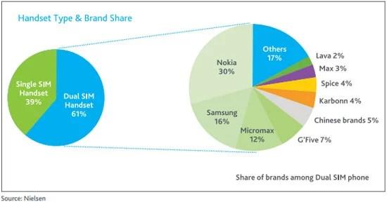 Study on Dual SIM handset Market in India