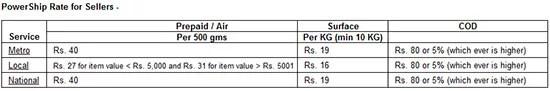 Ebay India PowerShip Program rates for sellers