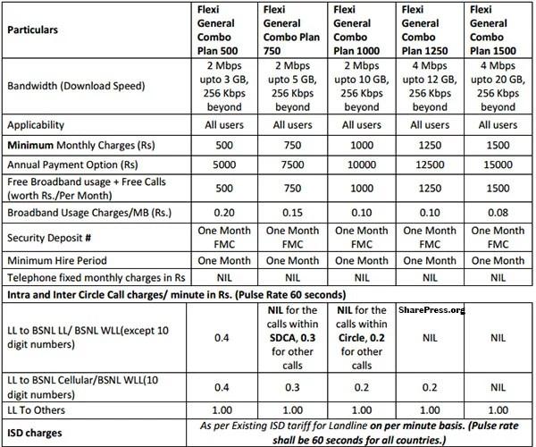 BSNL Broadband Offering Unlimited Flexi General Combo plan