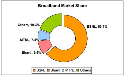 TRAI Broadband segment Market Share Report May 2012