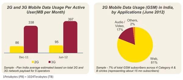 2G and 3G mobile data usage
