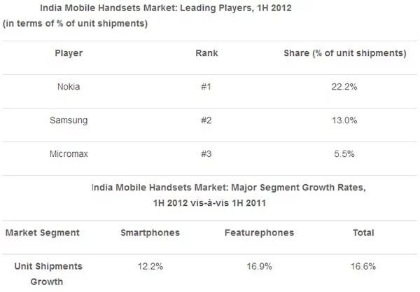India Mobile Handsets Market Share