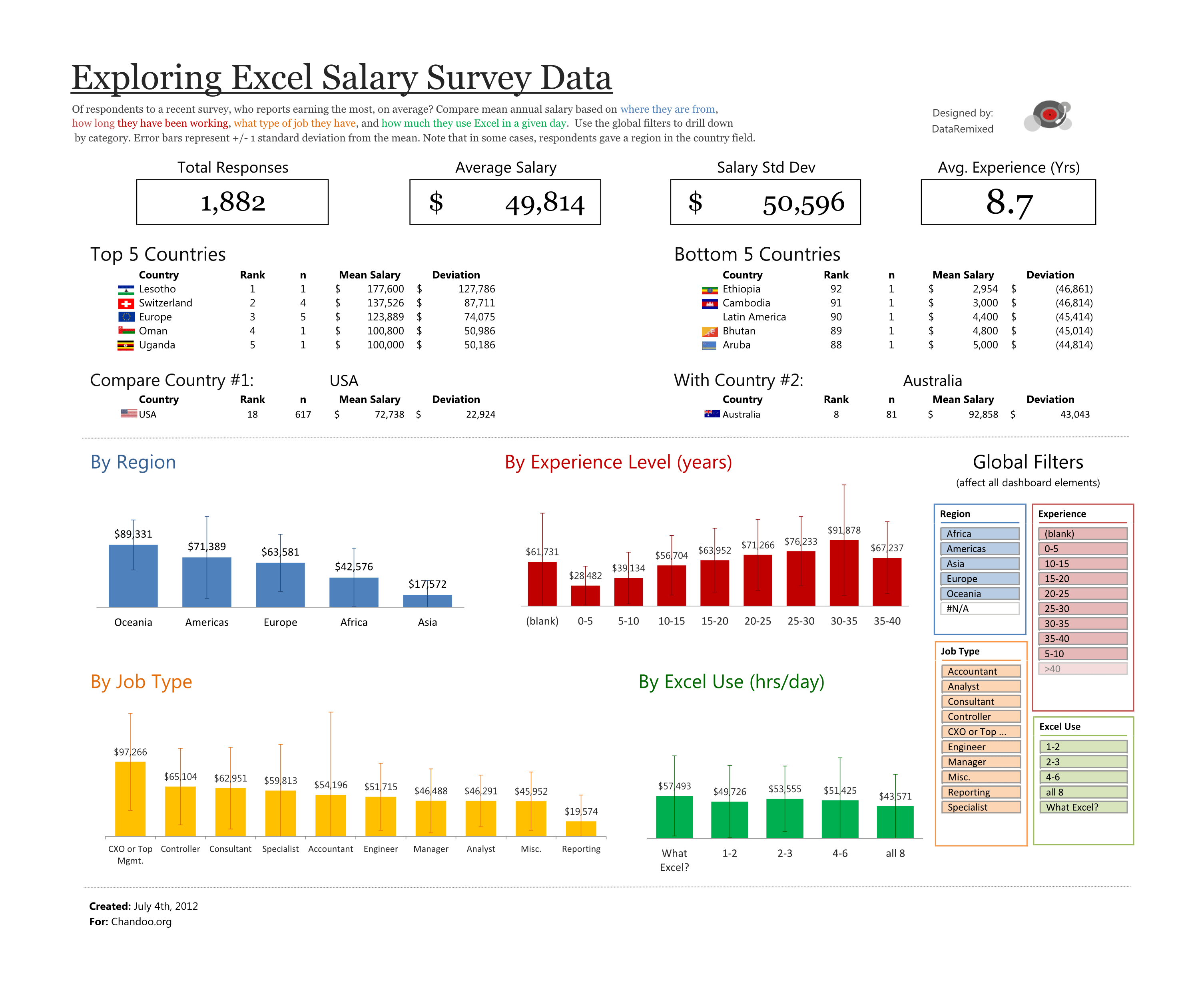 Exploring Survey Data With Excel Dataremixed