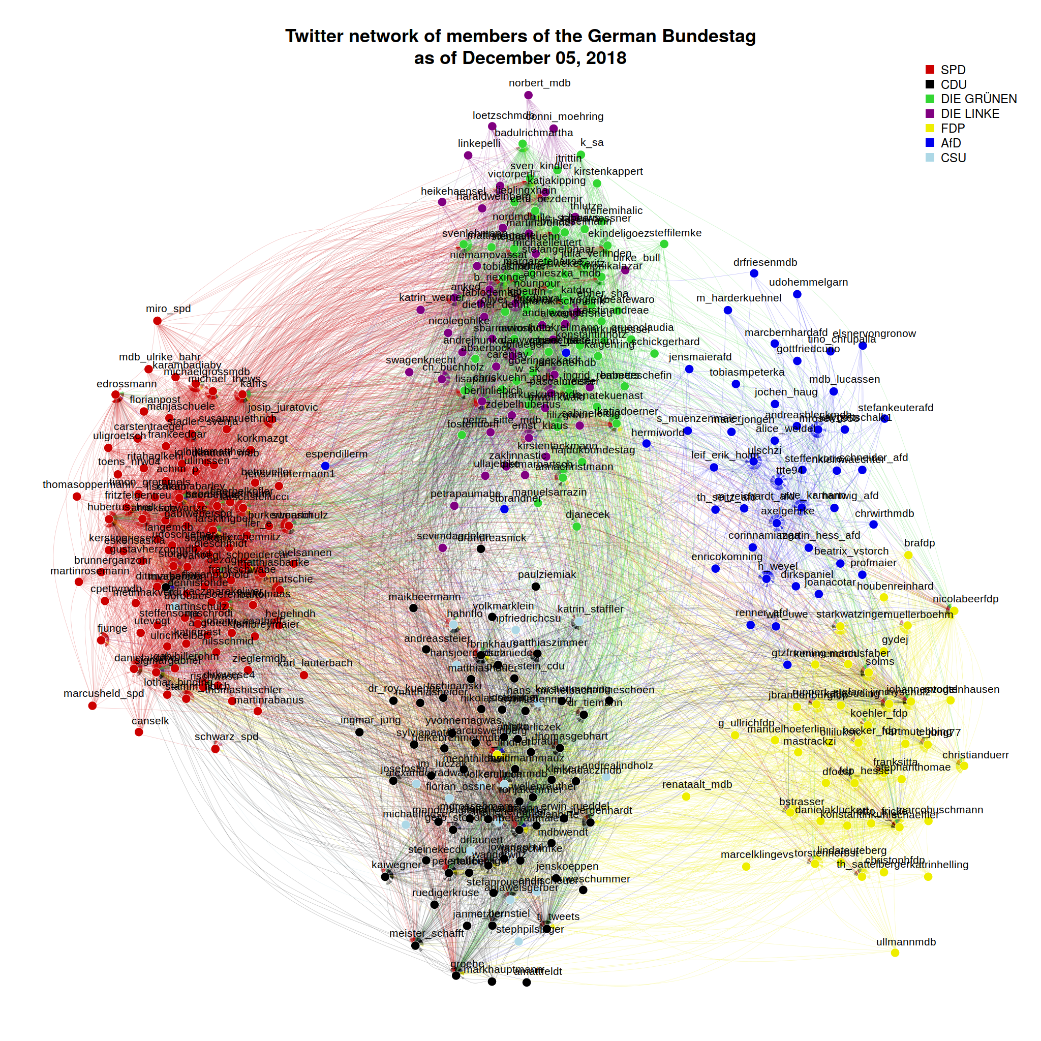 A Twitter network of members of the 19th German Bundestag
