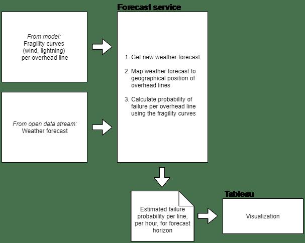 flow diagram service