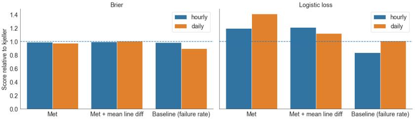 score_different_datasets_cols