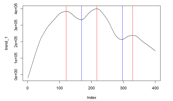 Time Series Analysis Using Max/Min... and some Neuroscience.