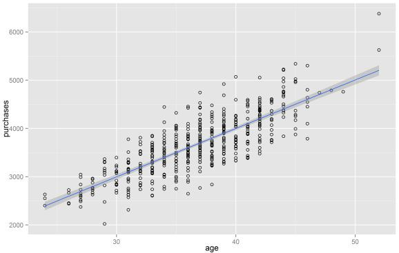 linear regression machine learning