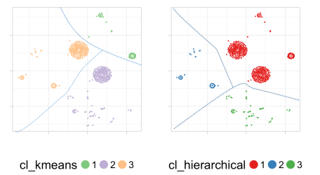 Playing with dimensions: from Clustering, PCA, t-SNE... to Carl Sagan!