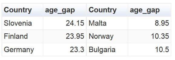 Top 3 Gap  table