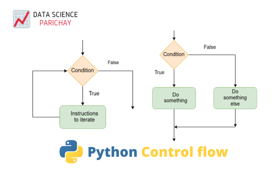 python control flow banner with charts for conditional and iterative control flows
