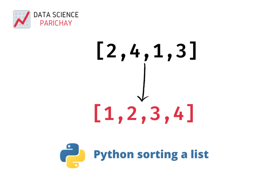 Python sorting a list banner