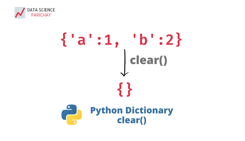 python clear a dictionary banner