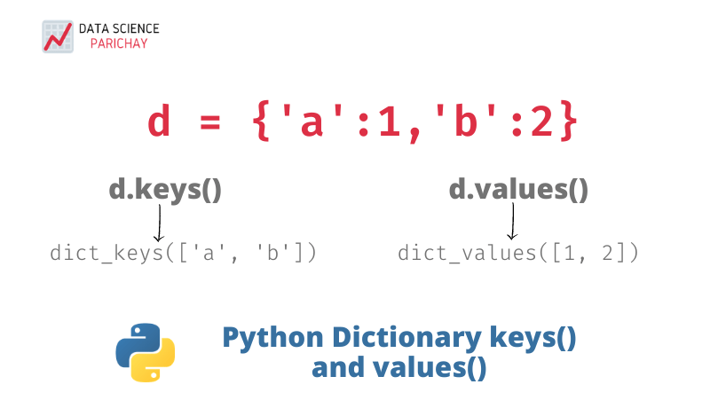 python dictionary keys and values functions banner