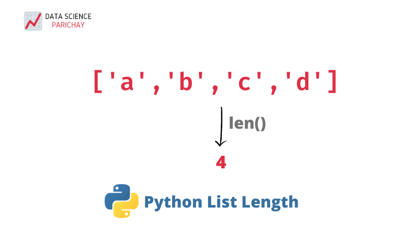 Use len() to find length of a python list banner
