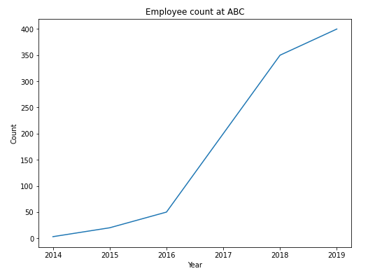A bigger line chart plotted with matplotlib by setting figsize to (8,6)