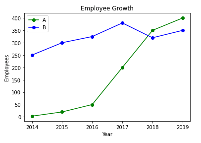Two lines in the same chart on a shared y-axis