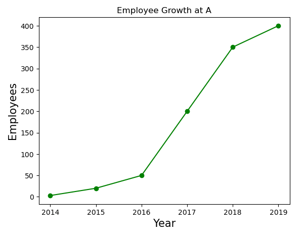 Plot with the axis labels having a larger font size.