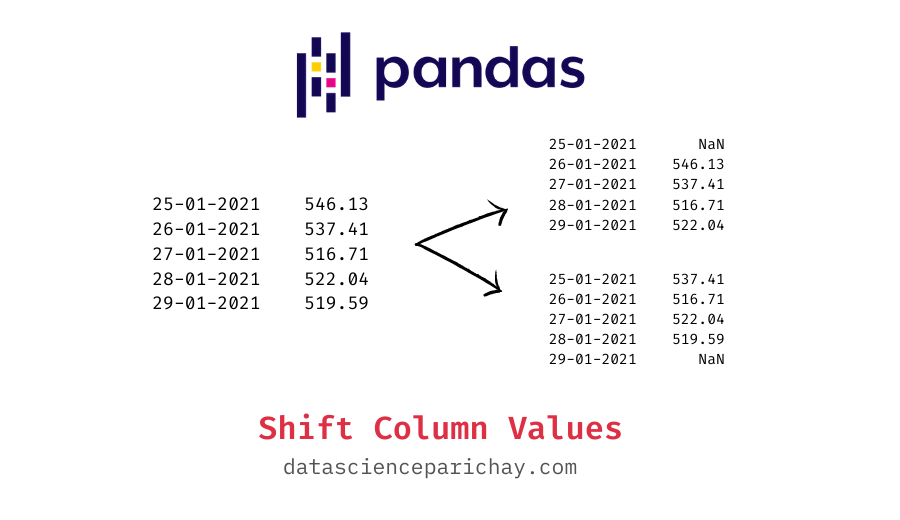 Pandas series shifted one step up and one step down