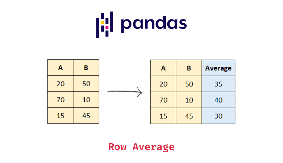 average for each row in a pandas dataframe