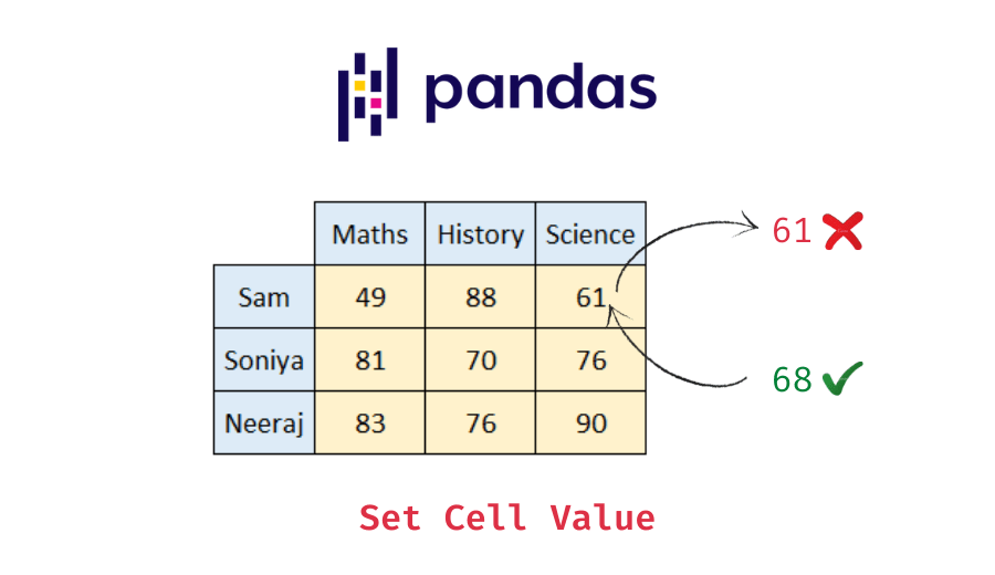 set value of a cell in pandas dataframe