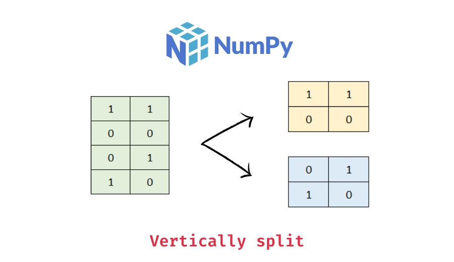 numpy array split row-wise with numpy vsplit()