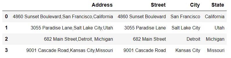 Dataframe with additional three columns resulting from the split of the Address column