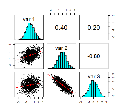 Modelling Dependence with Copulas in R | R-bloggers